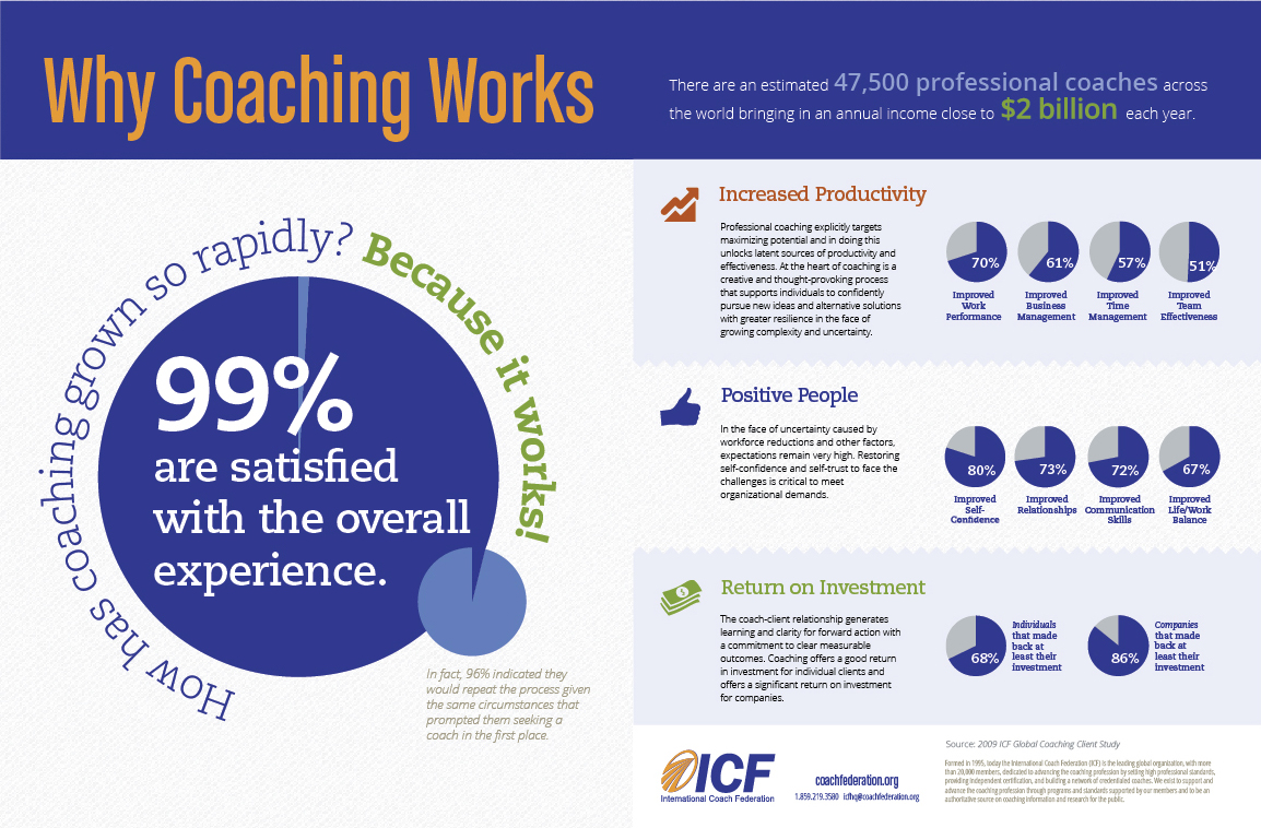 How has Coaching grown so rapidly?